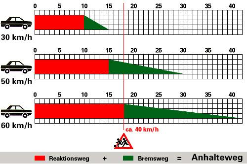 Brems-Reaktionsweg